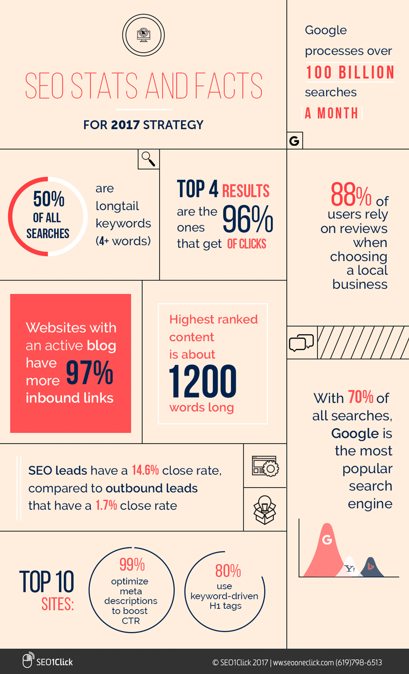SEO Stats for 2017 Infographic